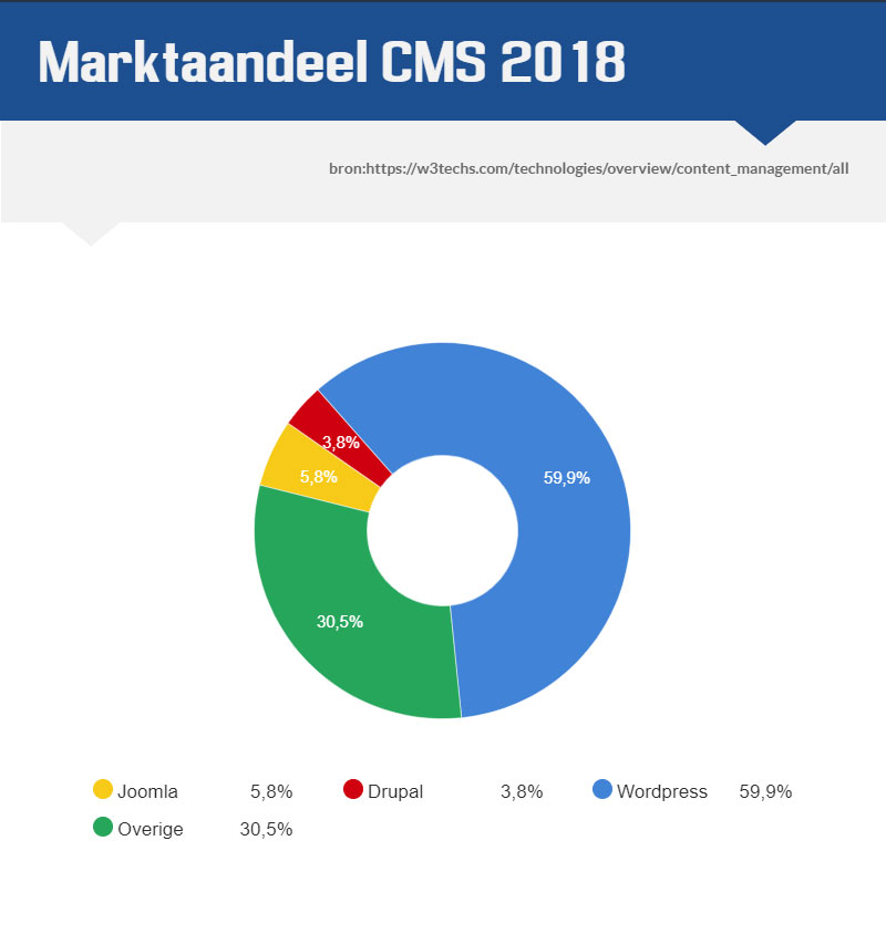 marktaandeel-content-management-systeem-cms-2018